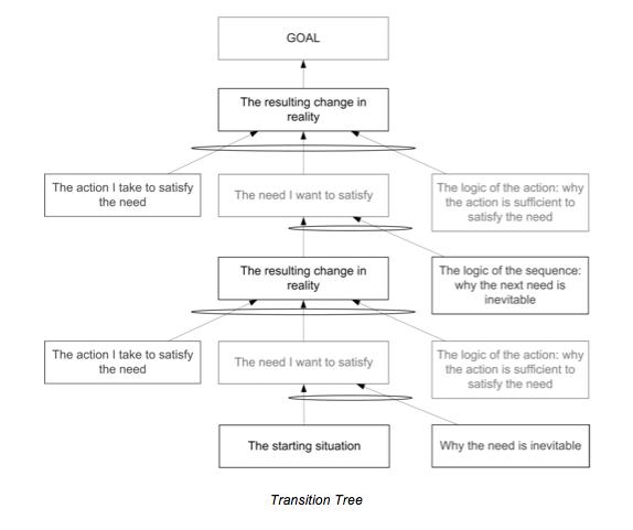 Transition Tree