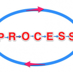 Variation and Processes