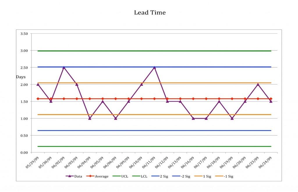 Lead Time_c copy