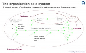 IM-1-Deming's-view-of-the-organization-as-a-system.001