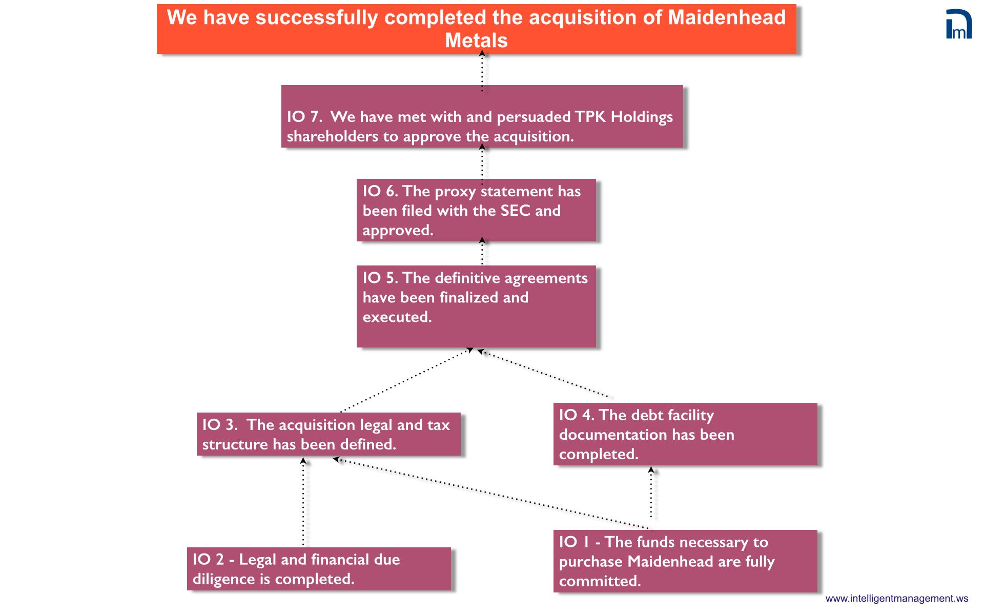 TPK Acquisition PRT.002