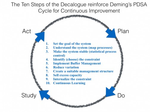 Ten Steps and Deming cycle