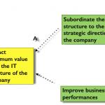Silos vs Systems: Solving the CIO Conflict