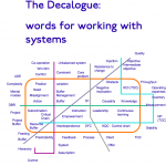 Working With Systems: a Word Map