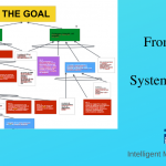 From SWOT to Systemic Strategy
